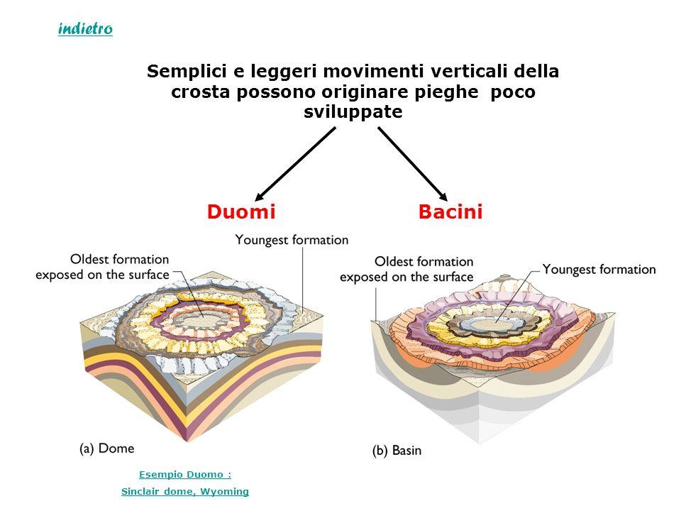 Semplici e leggeri movimenti verticali della crosta possono originare pieghe poco sviluppate DuomiBacini Esempio Duomo : Sinclair dome, Wyoming indiet