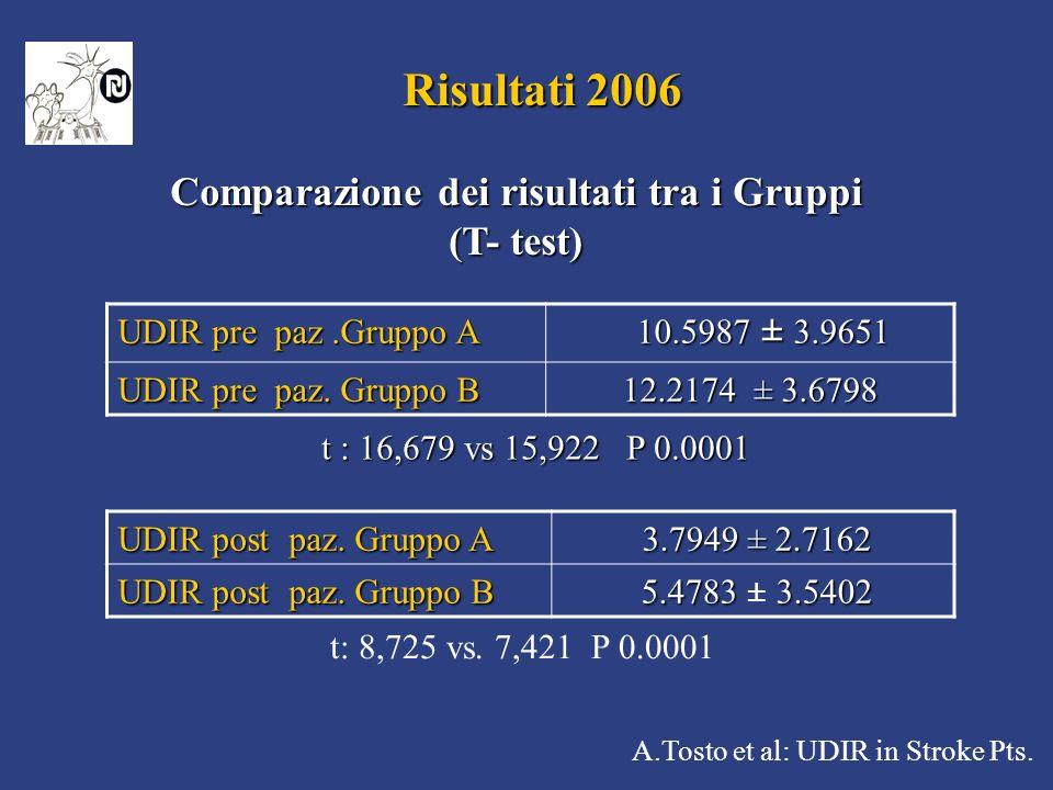 A.Tosto et al: UDIR in Stroke Pts. Risultati 2006 Risultati 2006 Comparazione dei risultati tra i Gruppi (T- test) t : 16,679 vs 15,922 P 0.0001 t : 1