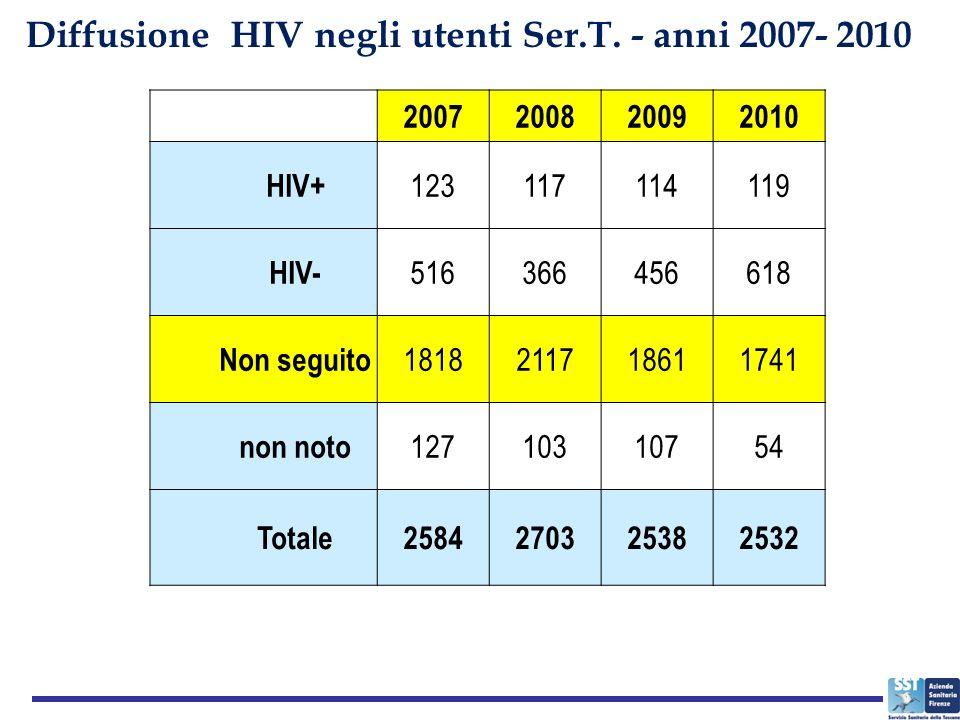 2007200820092010 HIV+ 123117114119 HIV- 516366456618 Non seguito 1818211718611741 non noto 12710310754 Totale2584270325382532 Diffusione HIV negli utenti Ser.T.