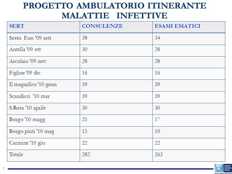 PROGETTO AMBULATORIO ITINERANTE MALATTIE INFETTIVE 7