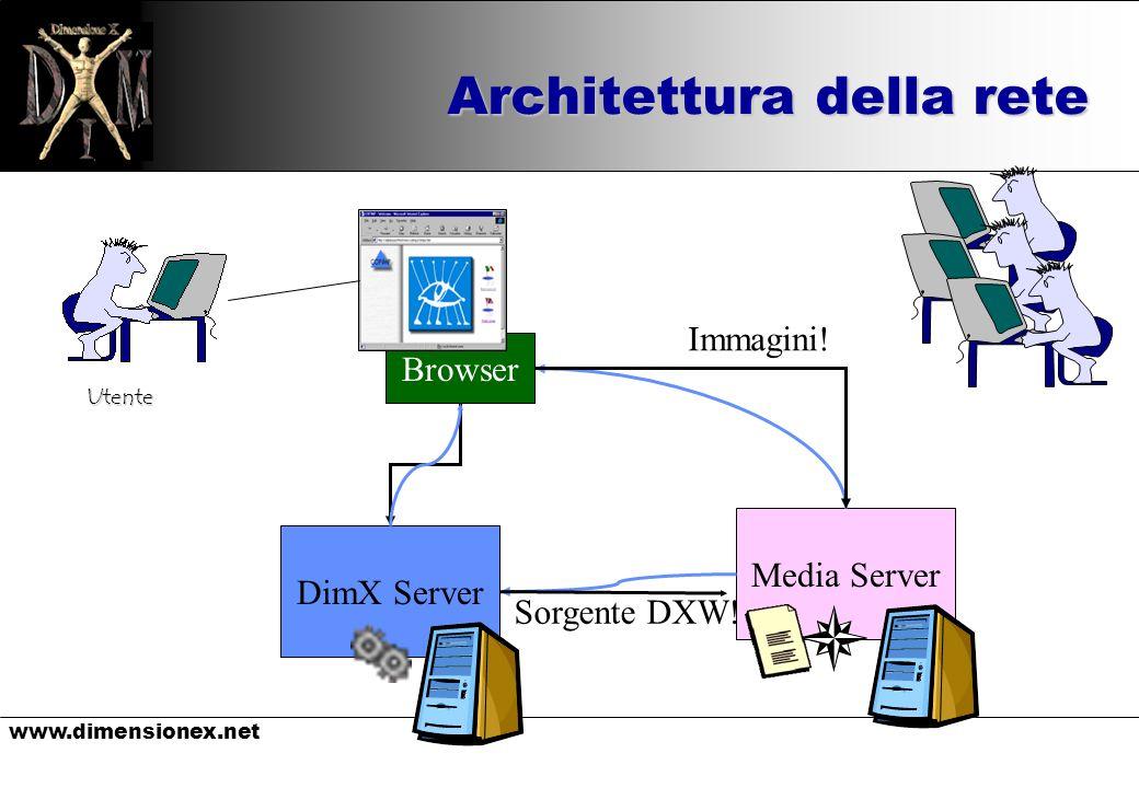 www.dimensionex.net Architettura della rete Utente Browser Media ServerDimX Server Immagini.