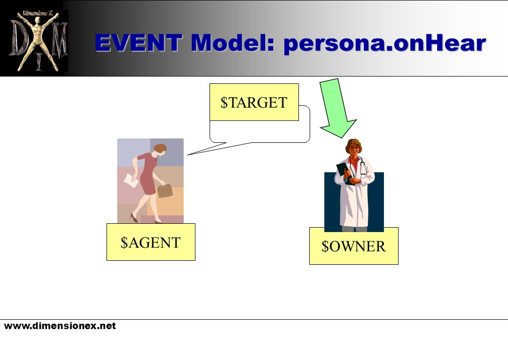 www.dimensionex.net EVENT Model: persona.onHear $OWNER $AGENT $TARGET