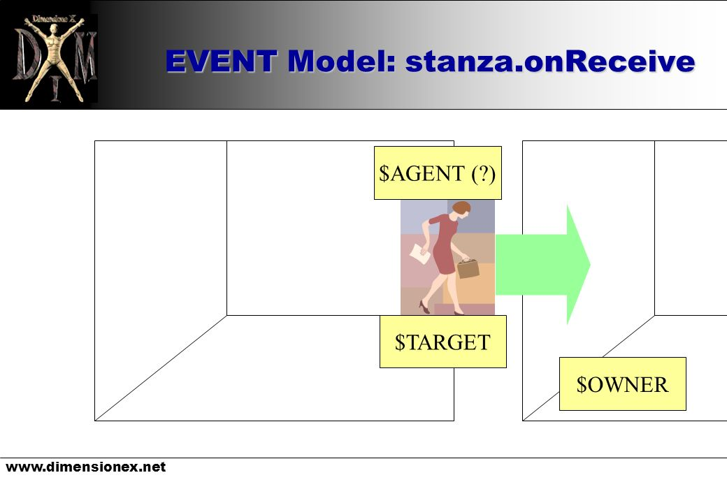 www.dimensionex.net EVENT Model: stanza.onReceive $OWNER $AGENT (?) $TARGET