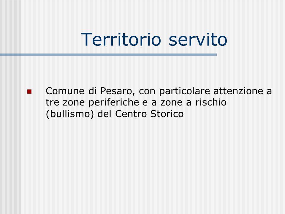 Territorio servito Comune di Pesaro, con particolare attenzione a tre zone periferiche e a zone a rischio (bullismo) del Centro Storico