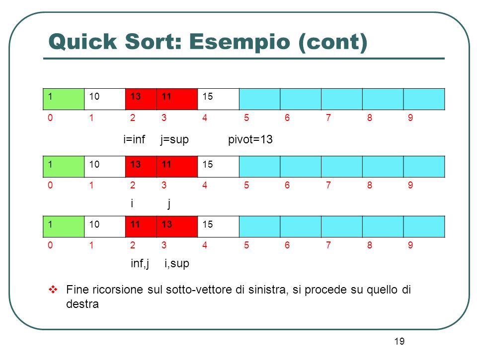 19 Quick Sort: Esempio (cont) 110131115 0123456789 i=infj=sup 110131115 0123456789 i pivot=13 110111315 0123456789 i,supinf,j j Fine ricorsione sul so