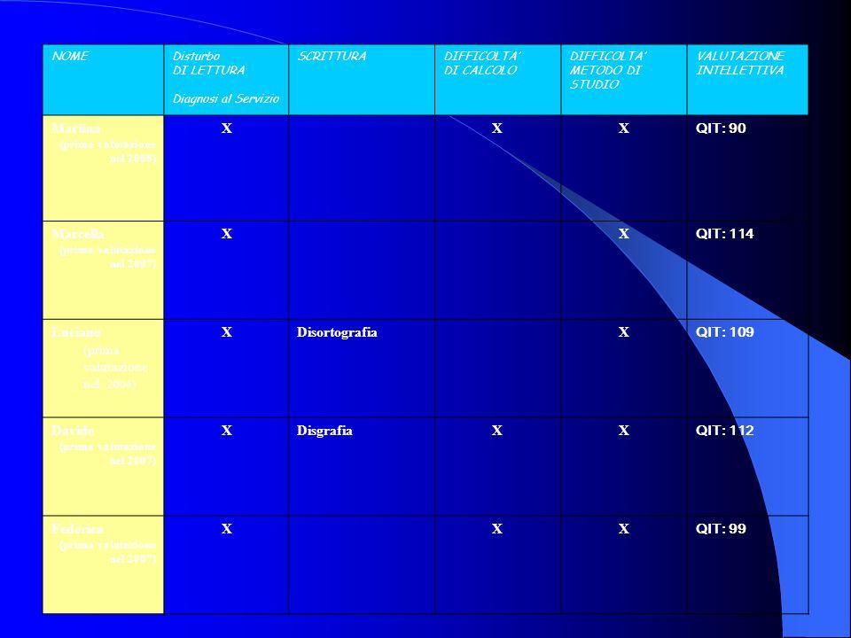 NOMEDisturbo DI LETTURA Diagnosi al Servizio SCRITTURADIFFICOLTA DI CALCOLO DIFFICOLTA METODO DI STUDIO VALUTAZIONE INTELLETTIVA Martina (prima valuta