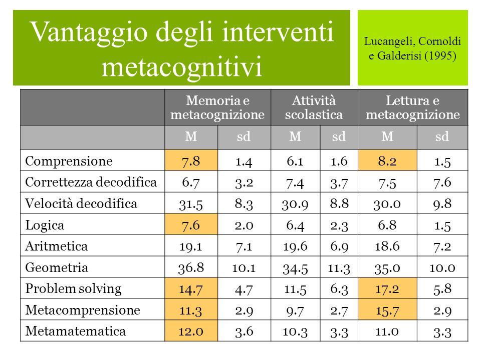 Vantaggio degli interventi metacognitivi Lucangeli, Cornoldi e Galderisi (1995) Memoria e metacognizione Attività scolastica Lettura e metacognizione