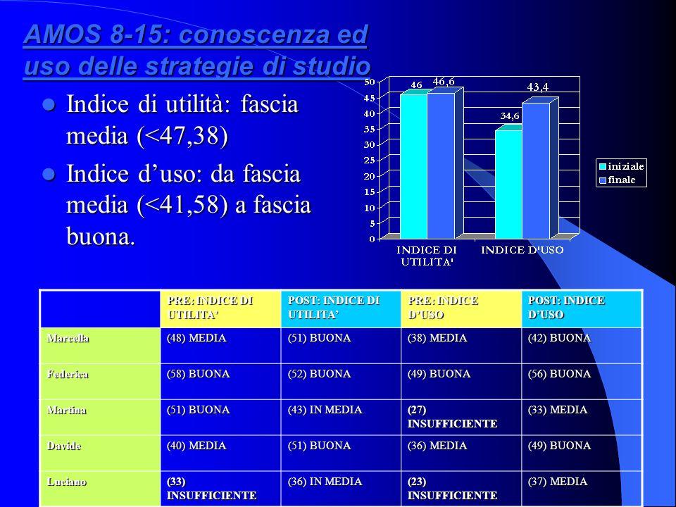 AMOS 8-15: conoscenza ed uso delle strategie di studio Indice di utilità: fascia media (<47,38) Indice di utilità: fascia media (<47,38) Indice duso: