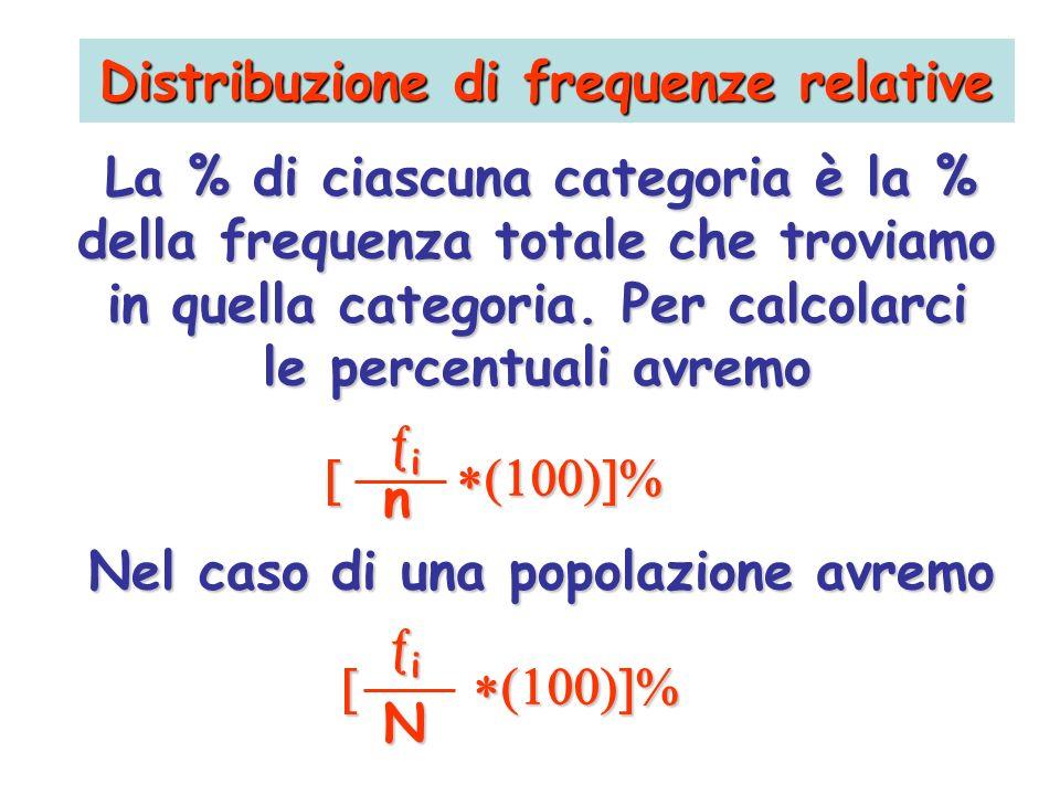 Distribuzione di frequenze relative La % di ciascuna categoria è la % della frequenza totale che troviamo in quella categoria. Per calcolarci le perce