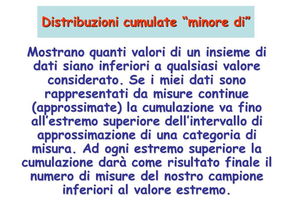 Distribuzioni cumulate minore di Mostrano quanti valori di un insieme di dati siano inferiori a qualsiasi valore considerato. Se i miei dati sono rapp