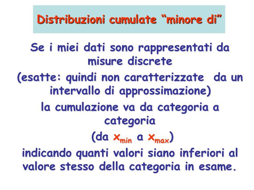 Distribuzioni cumulate minore di Se i miei dati sono rappresentati da misure discrete (esatte: quindi non caratterizzate da un intervallo di approssim