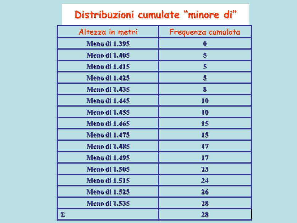 Altezza in metriFrequenza cumulata Meno di 1.395 0 Meno di 1.405 5 Meno di 1.415 5 Meno di 1.425 5 Meno di 1.435 8 Meno di 1.445 10 Meno di 1.455 10 M