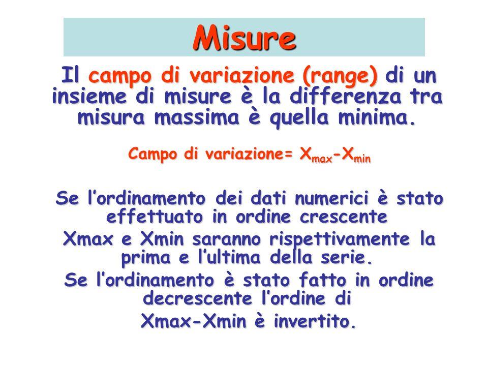 Misure Il campo di variazione (range) di un insieme di misure è la differenza tra misura massima è quella minima. Campo di variazione= X max -X min Se
