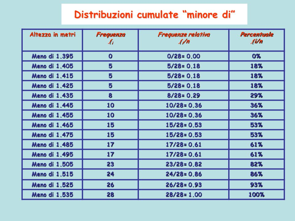 Distribuzioni cumulate minore di Altezza in metri Frequenza i Frequenze relativa i /n i /nPercentuale Meno di 1.395 0 0/28= 0.00 0% Meno di 1.405 5 5/