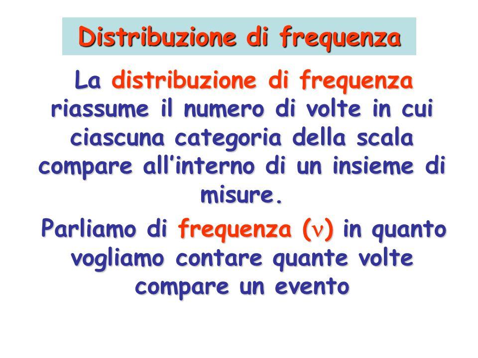 Distribuzione di frequenza La distribuzione di frequenza riassume il numero di volte in cui ciascuna categoria della scala compare allinterno di un in