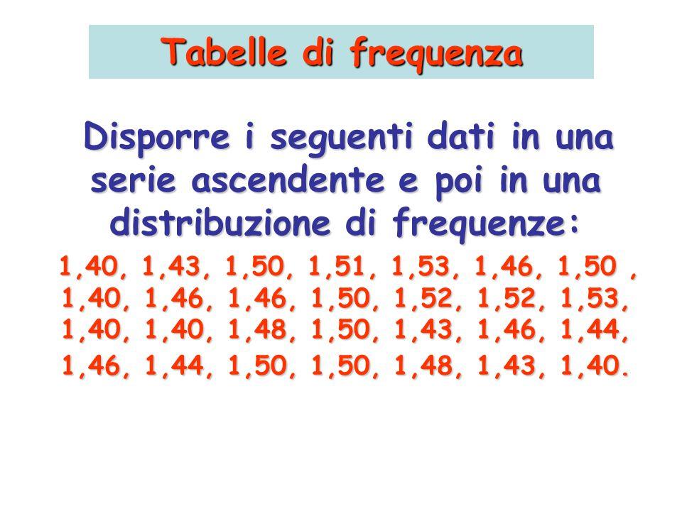 Tabelle di frequenza Disporre i seguenti dati in una serie ascendente e poi in una distribuzione di frequenze: 1,40, 1,43, 1,50, 1,51, 1,53, 1,46, 1,5