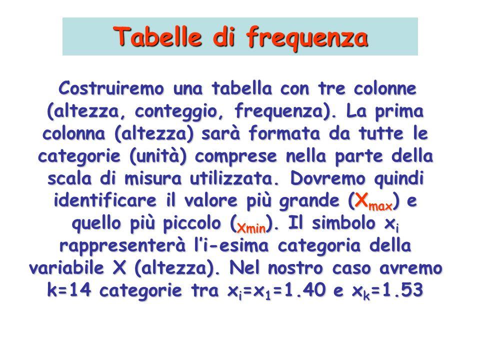 Tabelle di frequenza Costruiremo una tabella con tre colonne (altezza, conteggio, frequenza). La prima colonna (altezza) sarà formata da tutte le cate