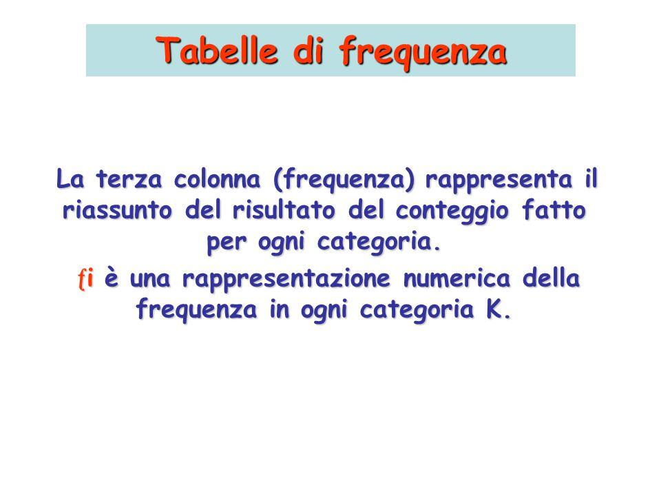 Tabelle di frequenza La terza colonna (frequenza) rappresenta il riassunto del risultato del conteggio fatto per ogni categoria. i è una rappresentazi