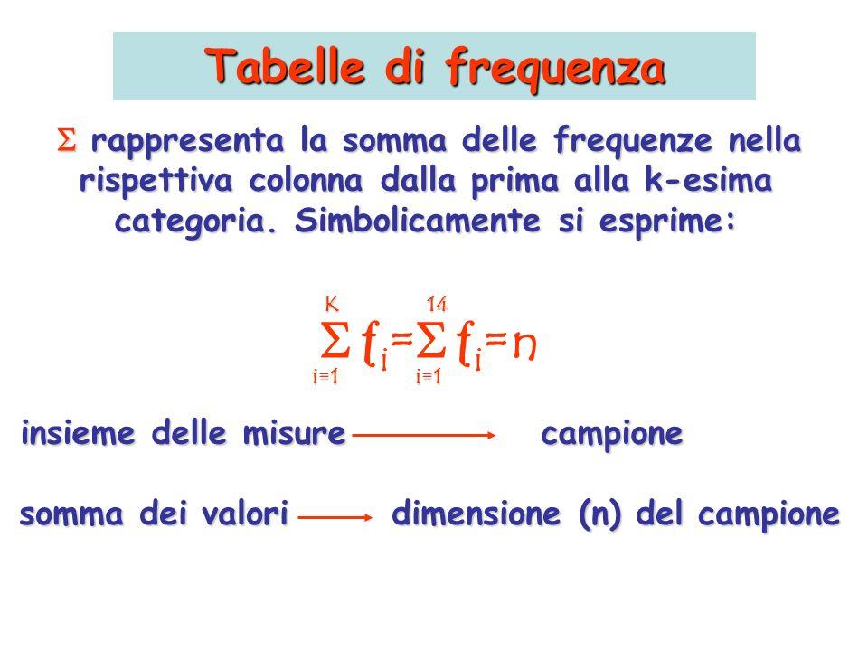 Tabelle di frequenza K i =N i =N i=1 i=1 insieme delle misure popolazione somma dei valori dimensione (N) della popolazione