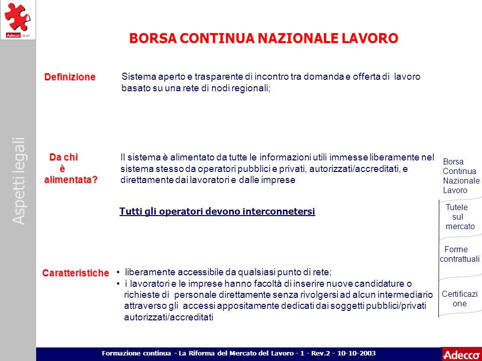 Aspetti legali p. 10 Formazione continua - La Riforma del Mercato del Lavoro - 1 - Rev.2 - 10-10-2003 BORSA CONTINUA NAZIONALE LAVORO Definizione Sist