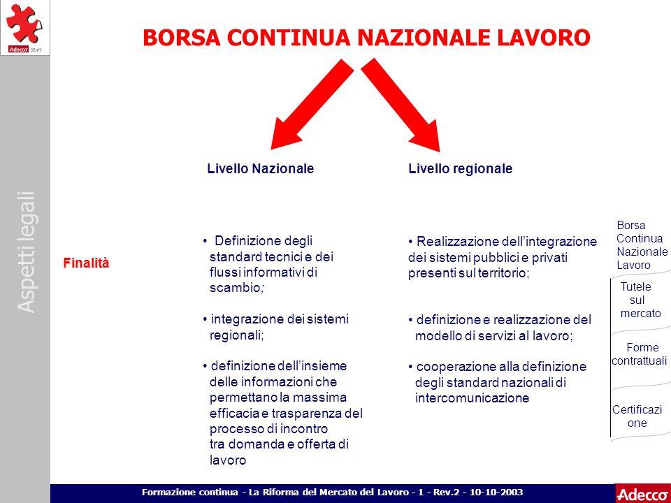 Aspetti legali p. 11 Formazione continua - La Riforma del Mercato del Lavoro - 1 - Rev.2 - 10-10-2003 BORSA CONTINUA NAZIONALE LAVORO Livello Nazional