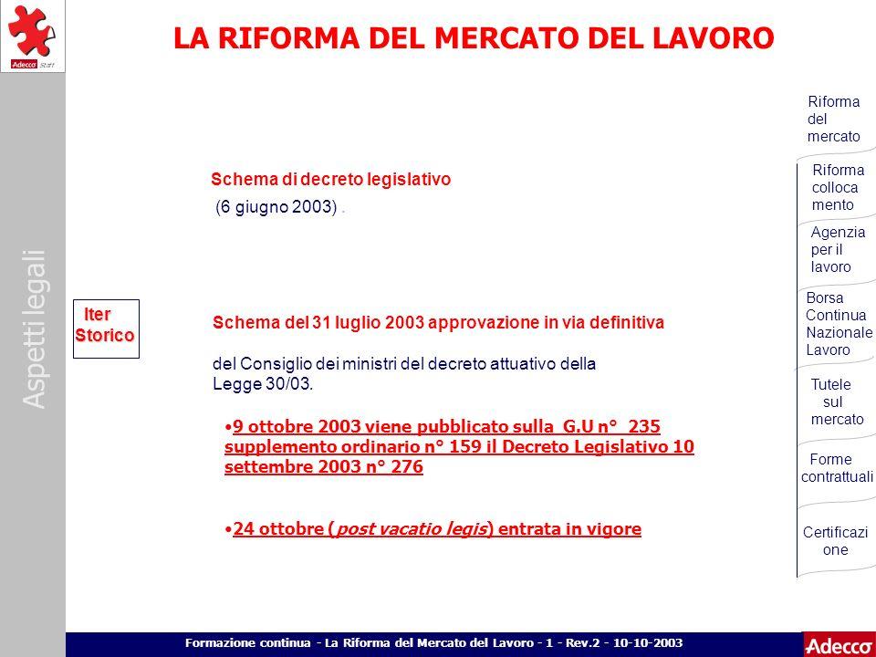 Aspetti legali p. 4 Formazione continua - La Riforma del Mercato del Lavoro - 1 - Rev.2 - 10-10-2003 LA RIFORMA DEL MERCATO DEL LAVORO Iter Storico Sc