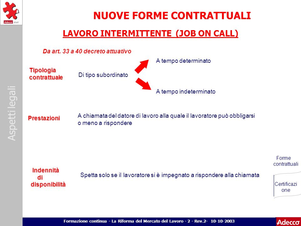 Aspetti legali p. 3 Formazione continua - La Riforma del Mercato del Lavoro - 2 - Rev.2- 10-10-2003 LAVORO INTERMITTENTE (JOB ON CALL) Tipologia contr