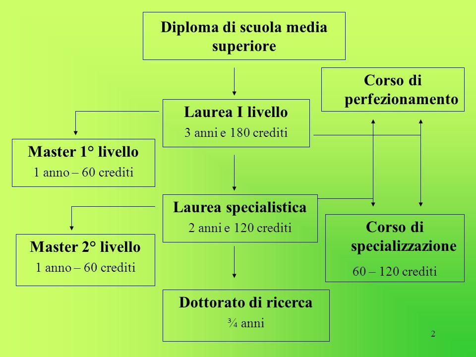 2 Diploma di scuola media superiore Laurea I livello 3 anni e 180 crediti Laurea specialistica 2 anni e 120 crediti Dottorato di ricerca ¾ anni Corso