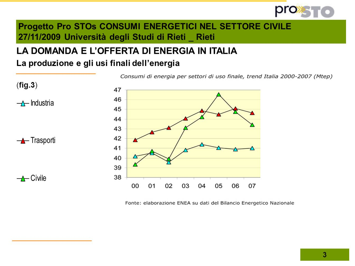 3 LA DOMANDA E LOFFERTA DI ENERGIA IN ITALIA La produzione e gli usi finali dellenergia (fig.3) Progetto Pro STOs CONSUMI ENERGETICI NEL SETTORE CIVIL