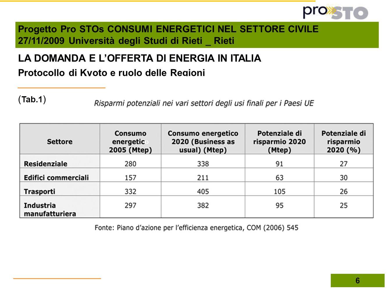 Protocollo di Kyoto e ruolo delle Regioni ( Tab.1 ) LA DOMANDA E LOFFERTA DI ENERGIA IN ITALIA 6 Progetto Pro STOs CONSUMI ENERGETICI NEL SETTORE CIVI