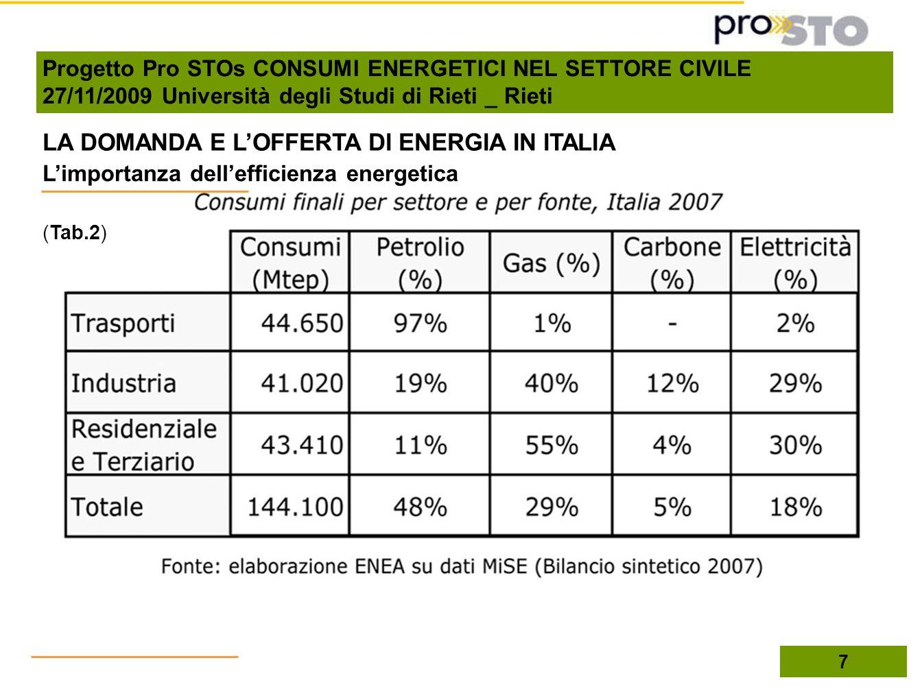 LA DOMANDA E LOFFERTA DI ENERGIA IN ITALIA Limportanza dellefficienza energetica 7 (Tab.2) Progetto Pro STOs CONSUMI ENERGETICI NEL SETTORE CIVILE 27/