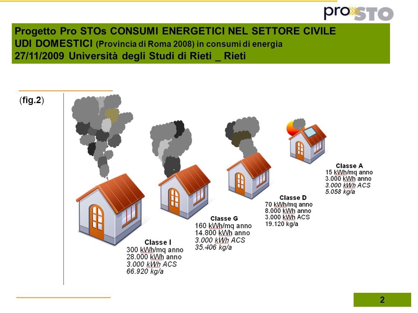 2 (fig.2) Progetto Pro STOs CONSUMI ENERGETICI NEL SETTORE CIVILE UDI DOMESTICI (Provincia di Roma 2008) in consumi di energia 27/11/2009 Università d