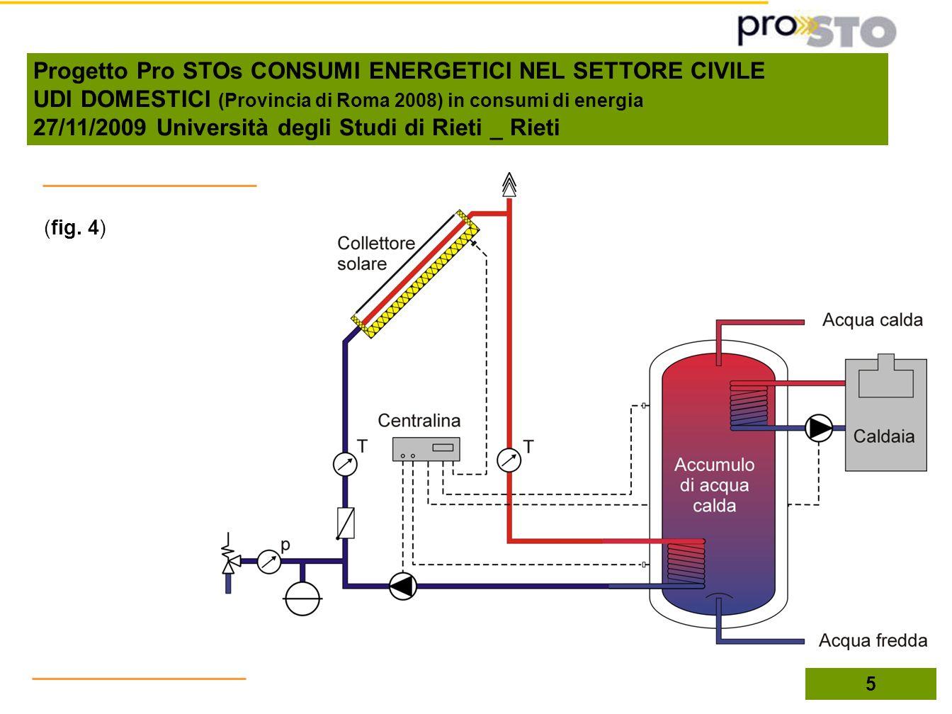 (fig. 4) 5 Progetto Pro STOs CONSUMI ENERGETICI NEL SETTORE CIVILE UDI DOMESTICI (Provincia di Roma 2008) in consumi di energia 27/11/2009 Università