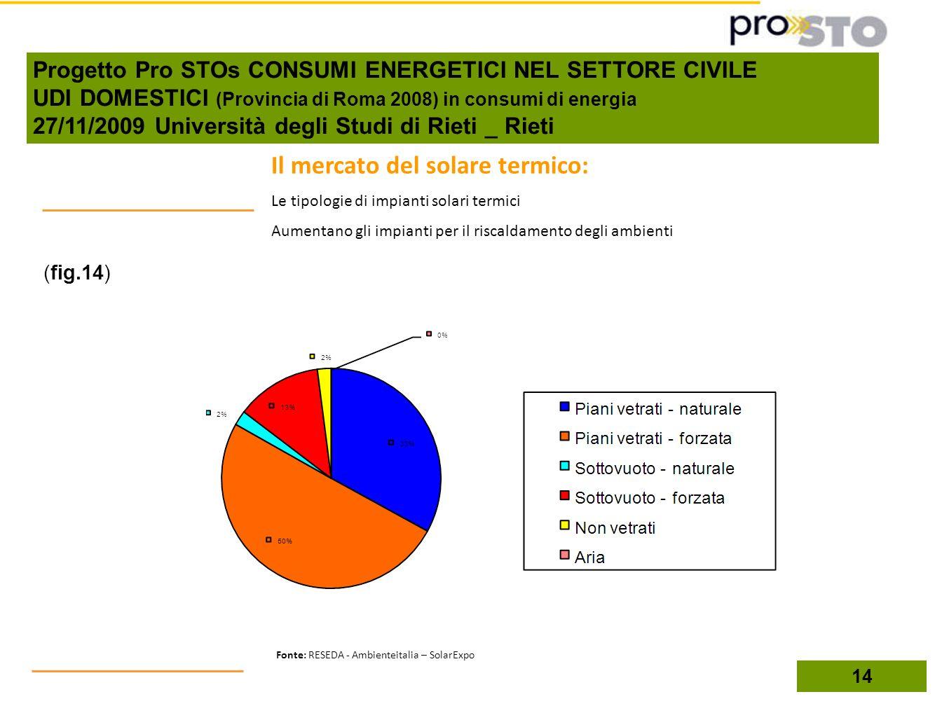 (fig.14) 14 Il mercato del solare termico: Le tipologie di impianti solari termici Aumentano gli impianti per il riscaldamento degli ambienti Fonte: R