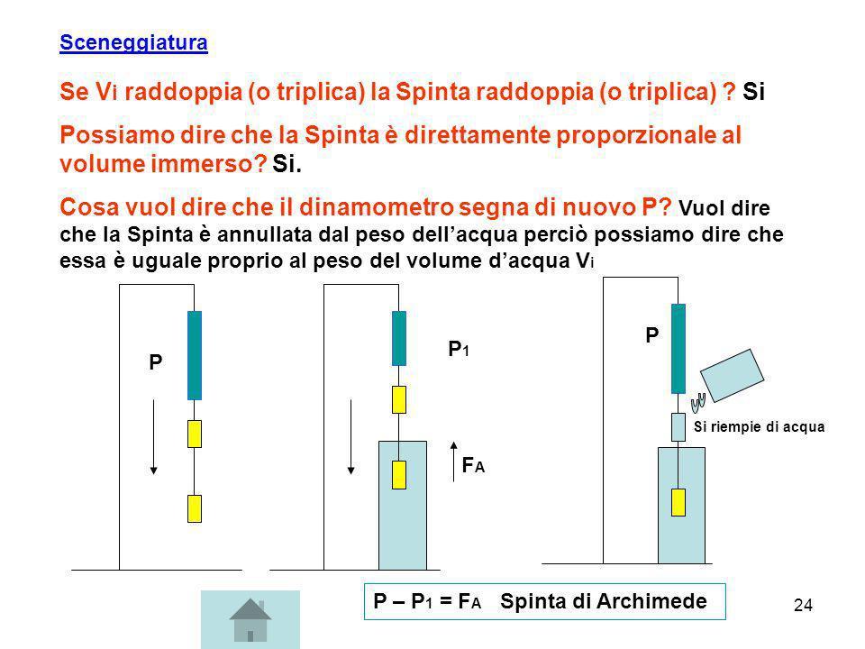 24 Se V i raddoppia (o triplica) la Spinta raddoppia (o triplica) ? Si Possiamo dire che la Spinta è direttamente proporzionale al volume immerso? Si.