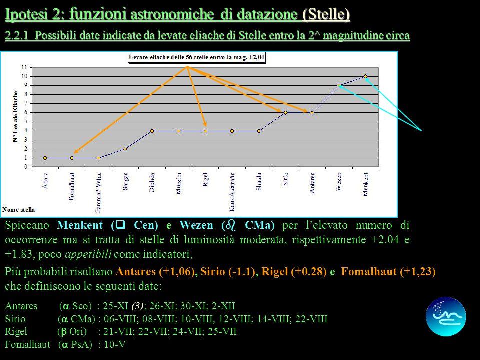 10 2.2.0 Possibili date indicate da levate eliache di Stelle entro la magnitudine circa 2.2.0 Possibili date indicate da levate eliache di Stelle entr