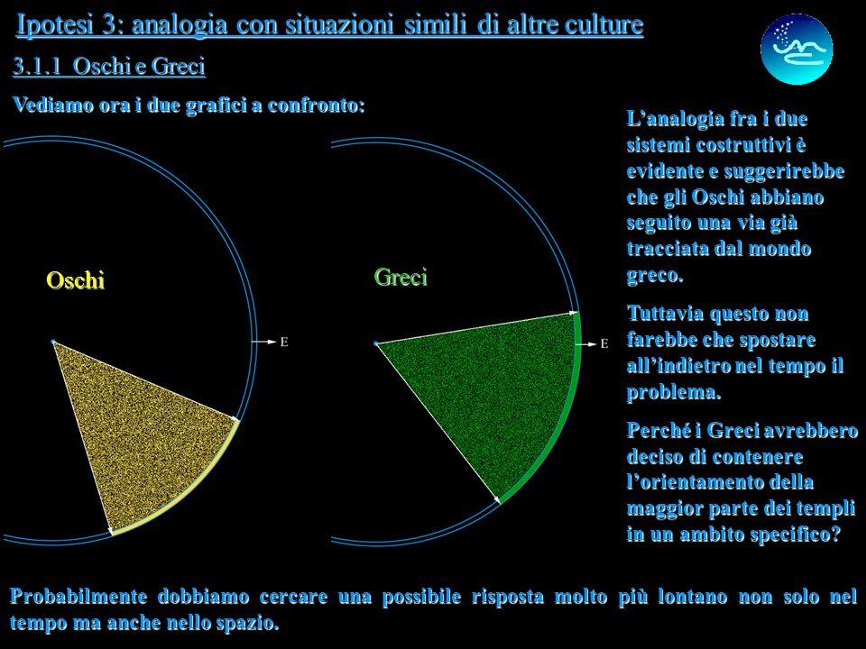 13 Ipotesi 3: analogia con situazioni simili di altre culture Una limitata analisi degli azimut di templi ed aree sacre appartenenti alle culture dell