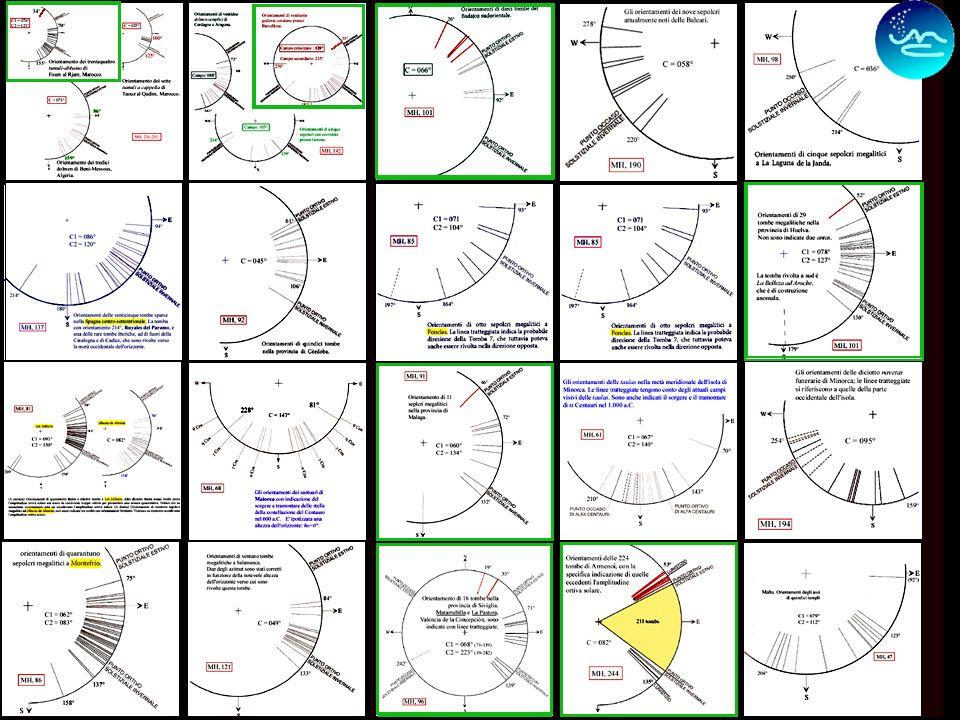 21 La panoramica presentata non è esaustiva ma riguarda comunque la maggior parte dei dati forniti da Hoskin. I casi in cui lorientamento giace più a