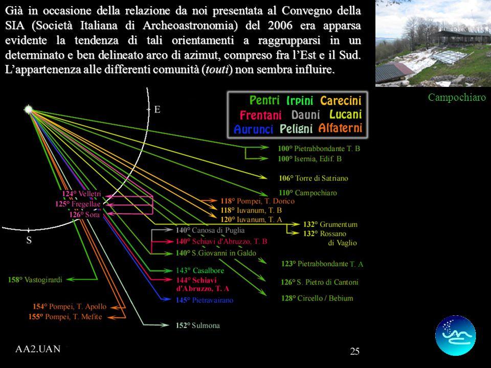 Già in occasione della relazione da noi presentata al Convegno della SIA (Società Italiana di Archeoastronomia) del 2006 era apparsa evidente la tendenza di tali orientamenti a raggrupparsi in un determinato e ben delineato arco di azimut, compreso fra lEst e il Sud.