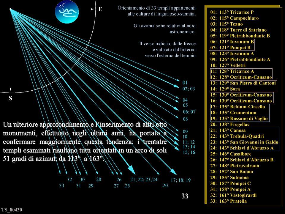 Già in occasione della relazione da noi presentata al Convegno della SIA (Società Italiana di Archeoastronomia) del 2006 era apparsa evidente la tende