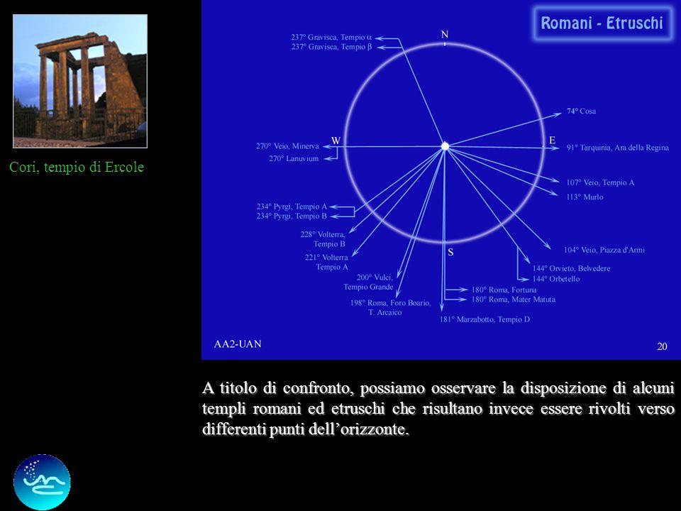25 Ipotesi 3: analogia con situazioni simili di altre culture I casi con doppio campo sono evidenziati con una cornice blu.