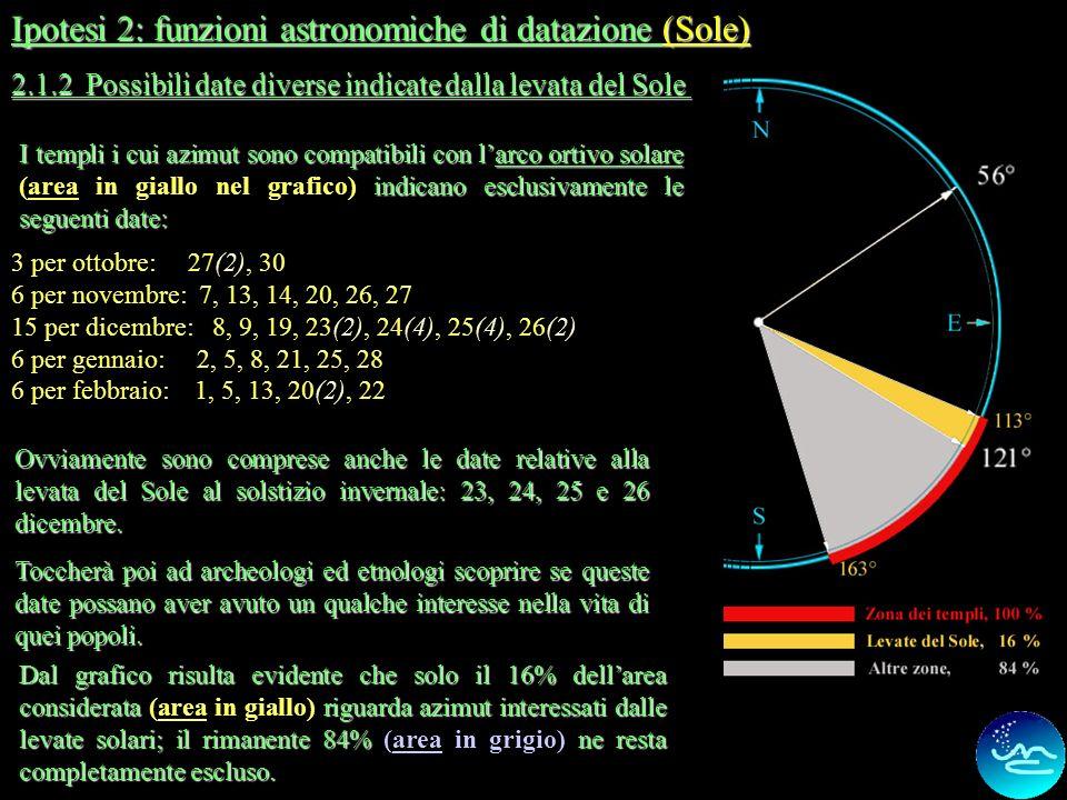 8 Ipotesi 2: funzioni astronomiche di datazione (il Sole) I seguenti templi o santuari: Ocriticum (Ercole), Ocriticum (Iuppiter), Ocriticum (hortus de