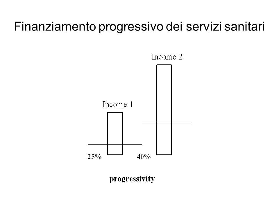 Finanziamento progressivo dei servizi sanitari