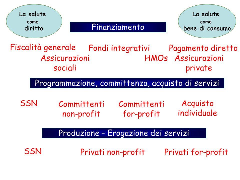 La salute come diritto La salute come bene di consumo Finanziamento Fiscalità generale Assicurazioni sociali Fondi integrativi HMOsAssicurazioni priva
