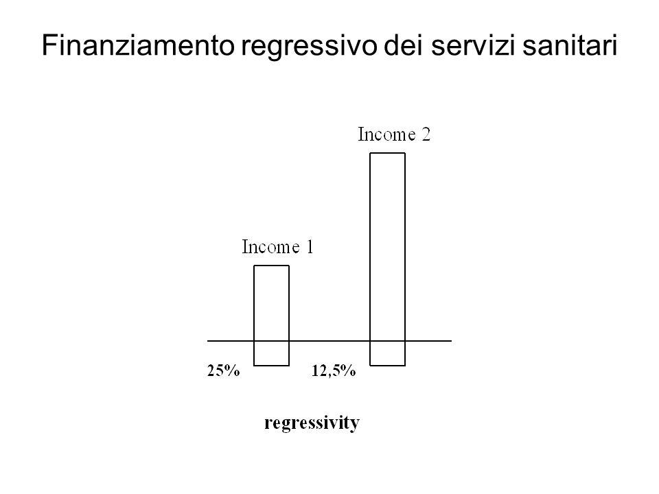 Finanziamento regressivo dei servizi sanitari