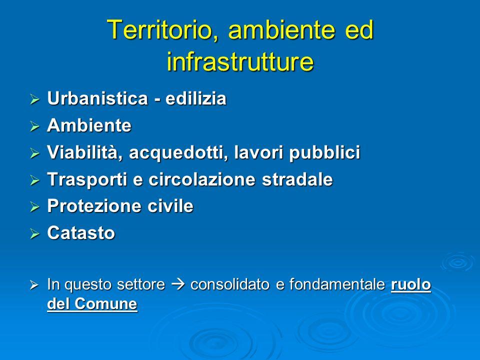 Territorio, ambiente ed infrastrutture Urbanistica - edilizia Urbanistica - edilizia Ambiente Ambiente Viabilità, acquedotti, lavori pubblici Viabilit