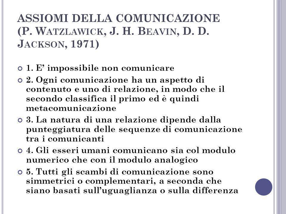 ASSIOMI DELLA COMUNICAZIONE (P. W ATZLAWICK, J. H. B EAVIN, D. D. J ACKSON, 1971) 1. E impossibile non comunicare 2. Ogni comunicazione ha un aspetto