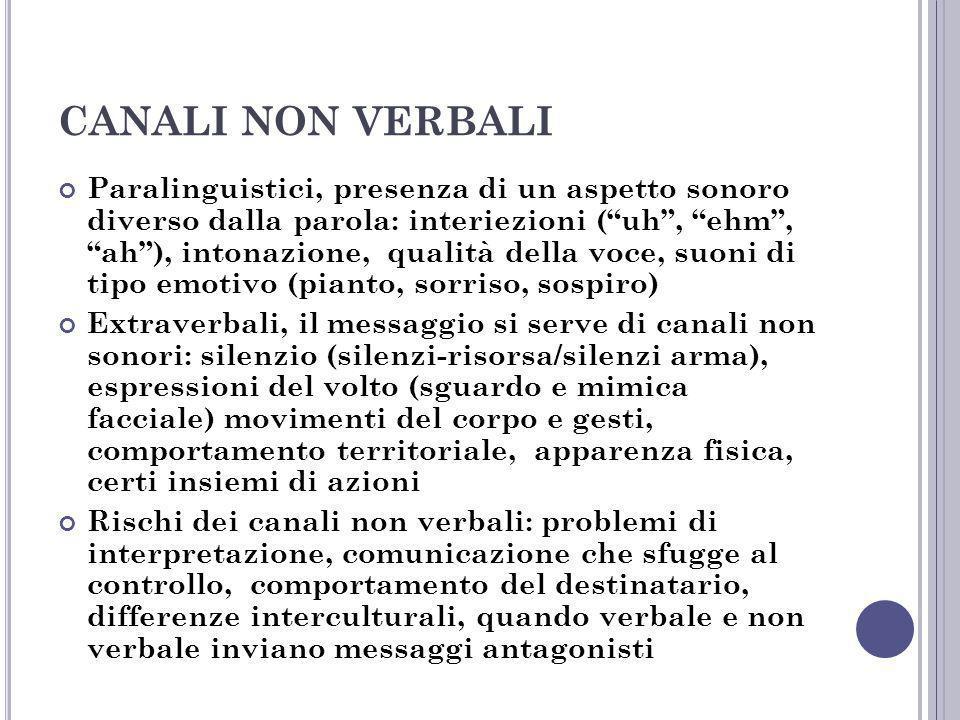 CANALI NON VERBALI Paralinguistici, presenza di un aspetto sonoro diverso dalla parola: interiezioni (uh, ehm, ah), intonazione, qualità della voce, s