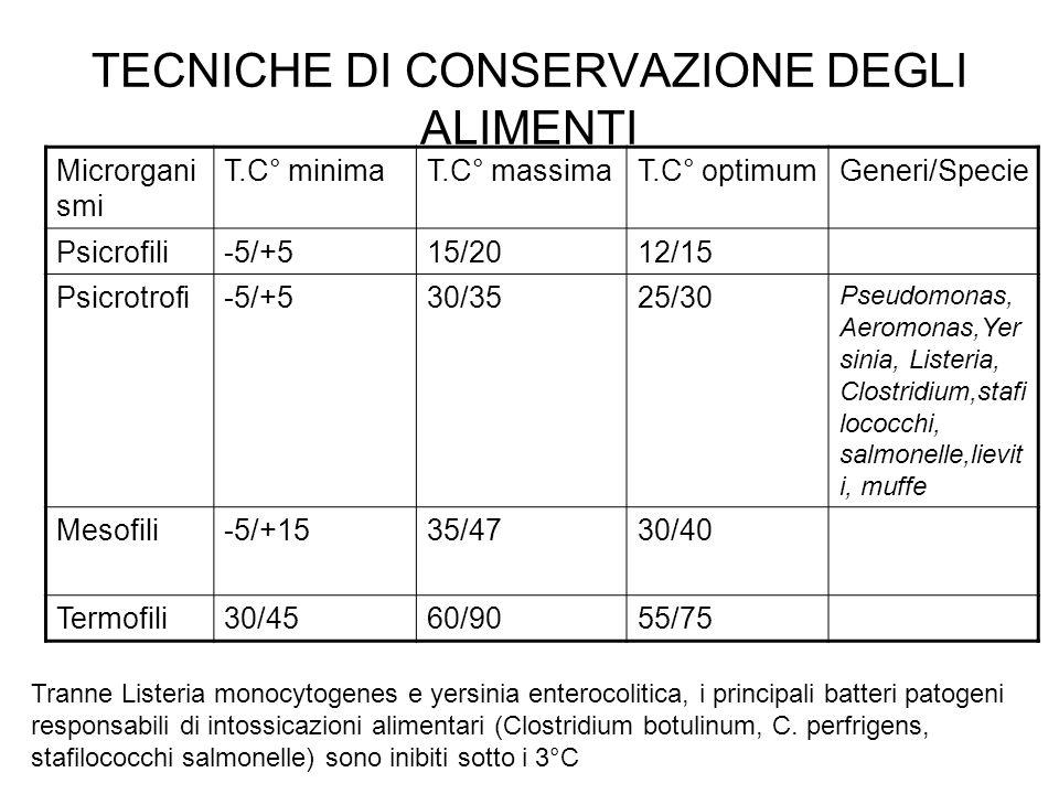 Coliformi fecali Comprendono i batteri termoresistenti (44°C) il cui habitat naturale è lintestino umano o Animale.