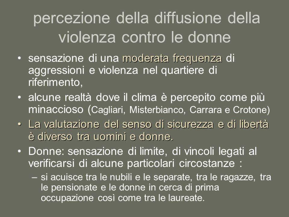 percezione della diffusione della violenza contro le donne moderata frequenzasensazione di una moderata frequenza di aggressioni e violenza nel quarti